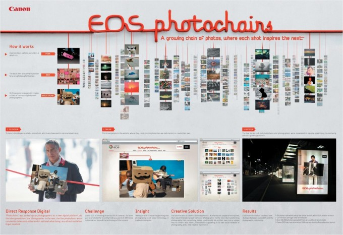 Cannes Lions 2010 Grand Prix Media: EOS photochains